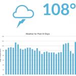 Googleの順位大変動…9月10日~12日前後・各ツールまとめ