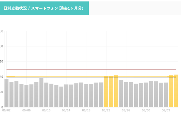 検索エンジン変動率一覧-SEO研究所サクラサクラボ-www.sakurasaku-labo.jp_-1