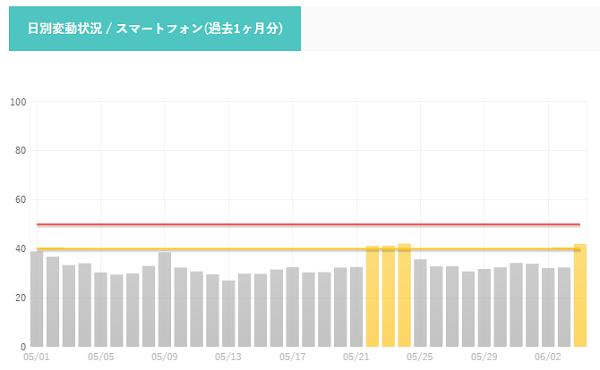 検索エンジン変動率一覧-SEO研究所サクラサクラボ-www.sakurasaku-labo.jp_