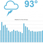 0619MozCast-The-Google-Algorithm-Weather-Report-moz.com_