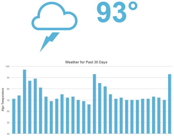 0619MozCast-The-Google-Algorithm-Weather-Report-moz.com_
