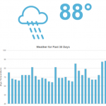 MozCast-The-Google-Algorithm-Weather-Report-moz.com_