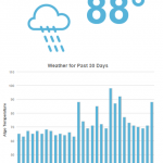 MozCast-The-Google-Algorithm-Weather-Report-moz.com_-1