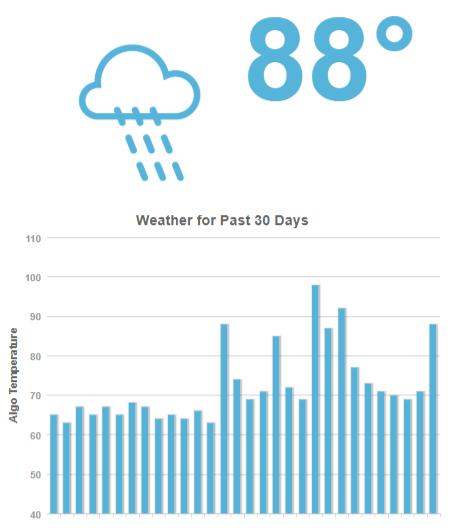 MozCast-The-Google-Algorithm-Weather-Report-moz.com_-1