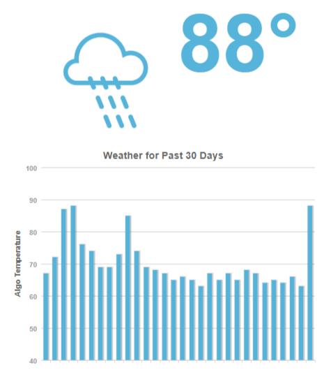 MozCast-The-Google-Algorithm-Weather-Report-moz.com_